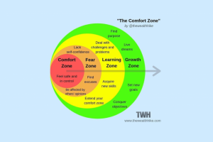 Calling all Salespeople: Are you ready to enter the Challenge Zone?